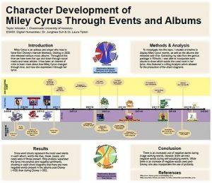 Digital Humanities Miley Cyrus presentation